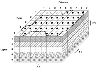 Geologic modelling - A 3D finite difference grid used in MODFLOW for simulating groundwater flow in an aquifer.