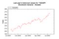 Market Data Index SXAXPI on 20050726 202627 UTC.png