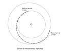 Mars Polar Lander - interplanetary trajectory.png
