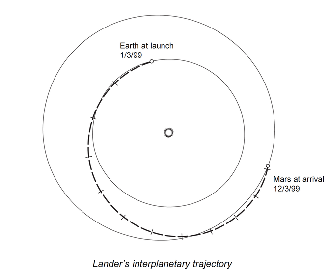 English: Diagram of the interplanetary traject...