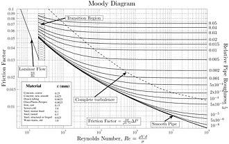 Colebrook White Equation