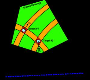 Multistatic radar - Resolving multiple targets using multistatic radar