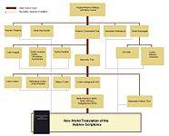 New World Translation of the Holy Scriptures - Wikipedia