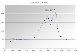 Timeline of New York City - Chart of murders in the NYC area by year