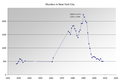 Population Of New York City 2020.Timeline Of New York City Wikipedia