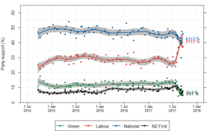 Opinion polling for the New Zealand general election, 2017 - Summary of poll results given below from the election result 20 September 2014. For simplicity, only political parties that received 5.0% or more of the party vote at the 2014 election are shown. Lines give the mean estimated by a LOESS smoother (smoothing set to span = 0.35), with shaded grey areas showing the corresponding 95% confidence interval for the estimate. Figures to the right show the estimate from the smoothing line at the date of the most recent poll, with 95% confidence interval.