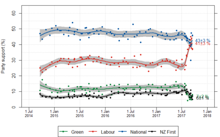 NZ opinion polls 2014-2017-majorparties.png
