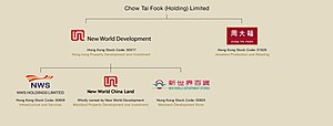 New World Development - NWD group structure and subsidiary