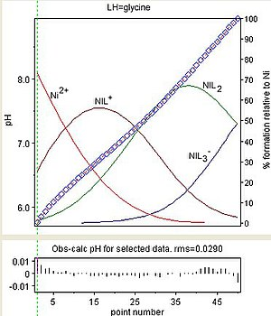 Determination of equilibrium constants - Image: Ni Gly titration