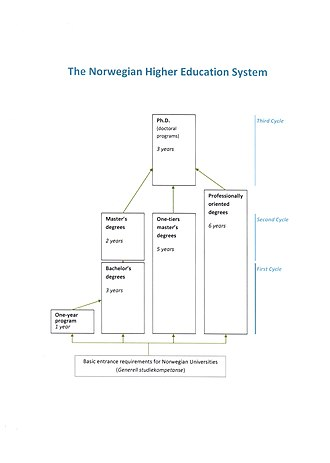Higher education in Norway - Image: Norwegian Higher Education System