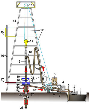 Simple diagram of a drilling rig and its basic...