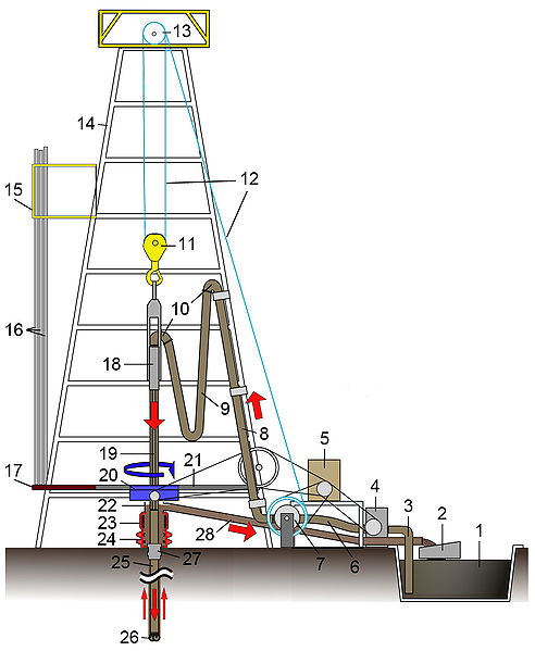 Collected from http://en.wikipedia.org/wiki/File:Oil_Rig_NT8.jpg