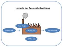 Personalentwicklung Lernorte.png