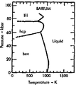 Phase diagram of barium (1975).png