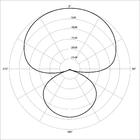 Polar pattern hypercardioid.png