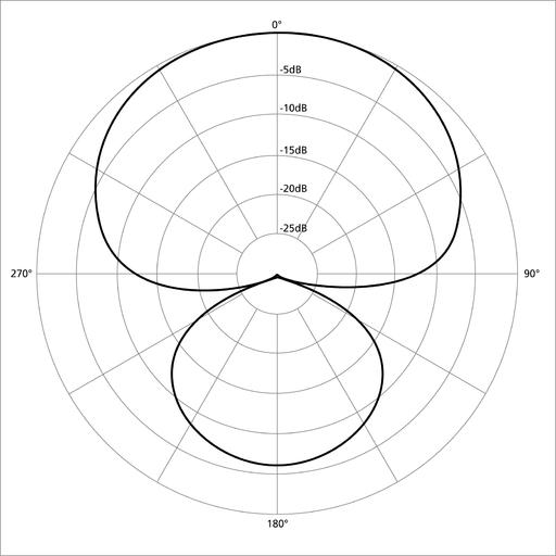 Polar pattern hypercardioid