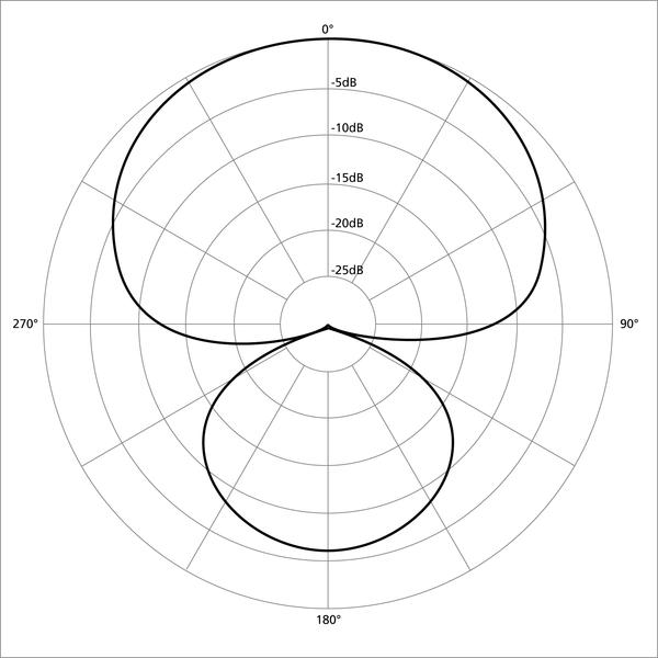 Hyper-Cardoid Polar Pattern