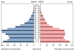 Population pyramid of Oman 2015.png