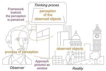Process of perception, approach and framework ...