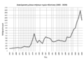 Pt prices 1965-2009.png