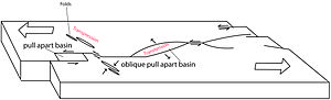 Pull-apart basin - Image of a pull-apart basin redrawn from Frisch et al. 2010