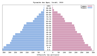 File:Pyramide Israel.PNG - Wikimedia Commons