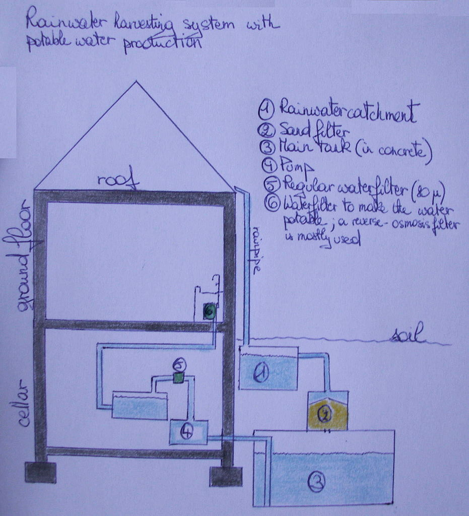 Original file 1 972 2 168 pixels file size 323 kb for Pictures of rainwater harvesting system