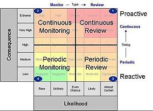 Regulatory risk differentiation - ATO risk matrix