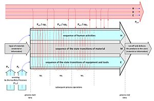 English: Figure 1. Model of the Ergo-Transform...