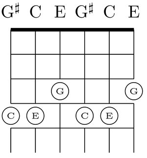 The C major chord (C,E,G) on the bass (4-6) and tenor (1-3) strings of M3 tuning, on frets .  the C note and the E note have been raised 3 strings on the same fret.
