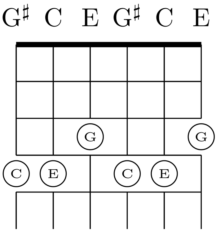 File:Shift C-major chord three strings in major thirds tuning on six-string guitar.png - Wikipedia