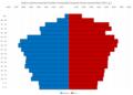 Sisak-Moslavina County Population Pyramid Census 2011 HRV.png