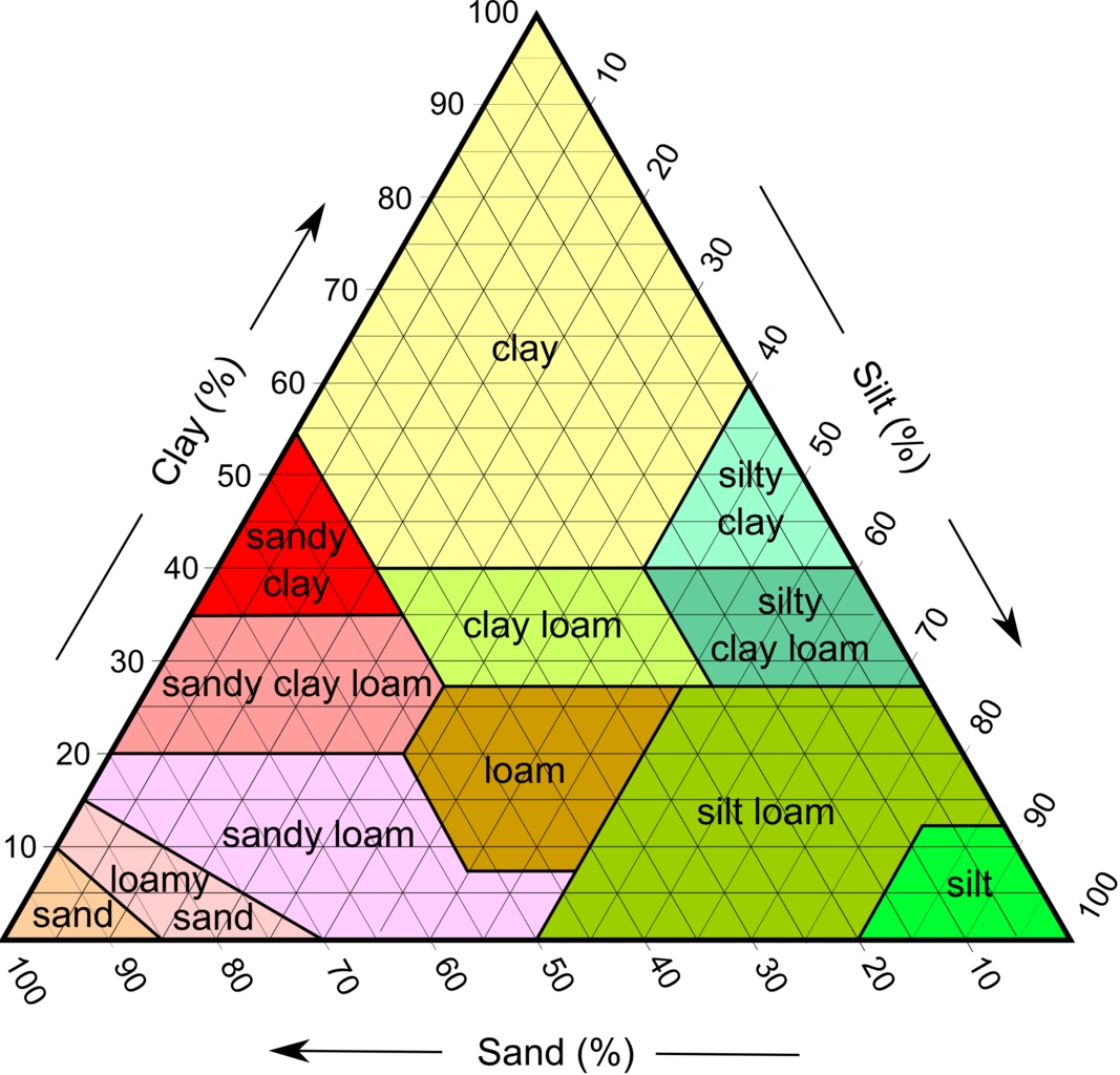 Image result for soil texture triangle image