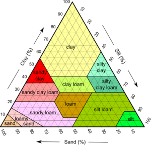 Soil wikipedia for Physical properties of soil wikipedia