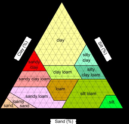 SoilTexture USDA