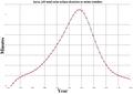 Solar saros 139 duration graph.png