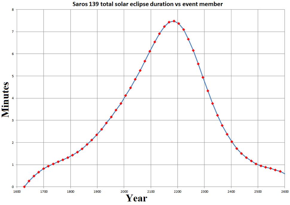 Solar saros 139 duration graph