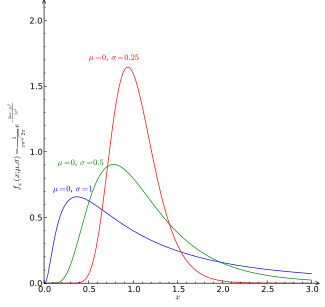 Plot of the Lognormal PDF