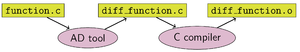 Automatic differentiation - Figure 4: Example of how source code transformation could work