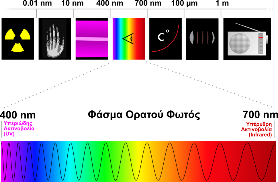 ec2973e5b4 Υπεριώδης ακτινοβολία - Howling Pixel
