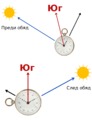 Sun Clock Orientation.png