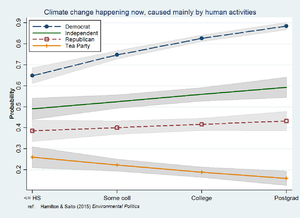 Interaction (statistics) - Interaction of education and political party affecting beliefs about climate change