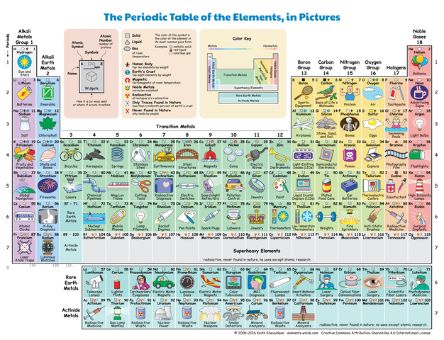 Filethe periodic table of the elements in picturesg wikimedia other resolutions 313 240 pixels urtaz Images