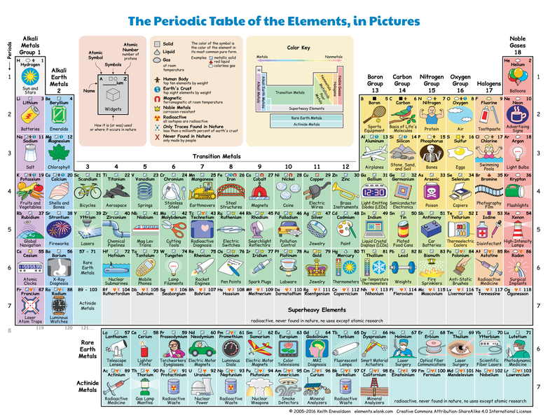 Filethe Periodic Table Of The Elements In Picturesg Wikimedia
