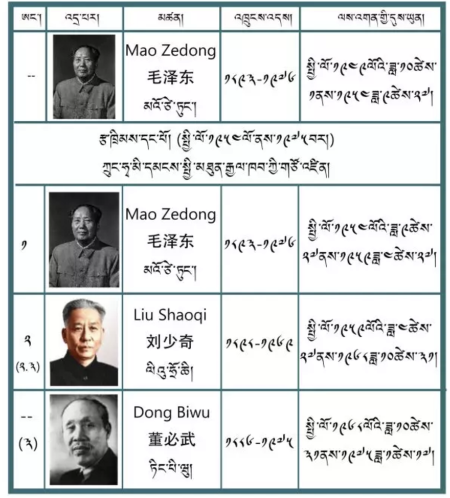 Tibetan Name for Chinese President.png