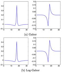 Log Gabor filter - Wikipedia