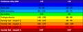 Tlak krvi, Blood pressure chart.png