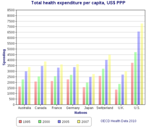 Universal health care - Health spending per capita, in US$ purchasing power parity-adjusted, among various OECD countries