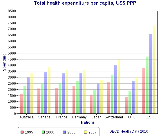 Total health expenditure per capita, US Dollars PPP.png