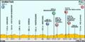 Tour de France 2012 - Etappe 15.png